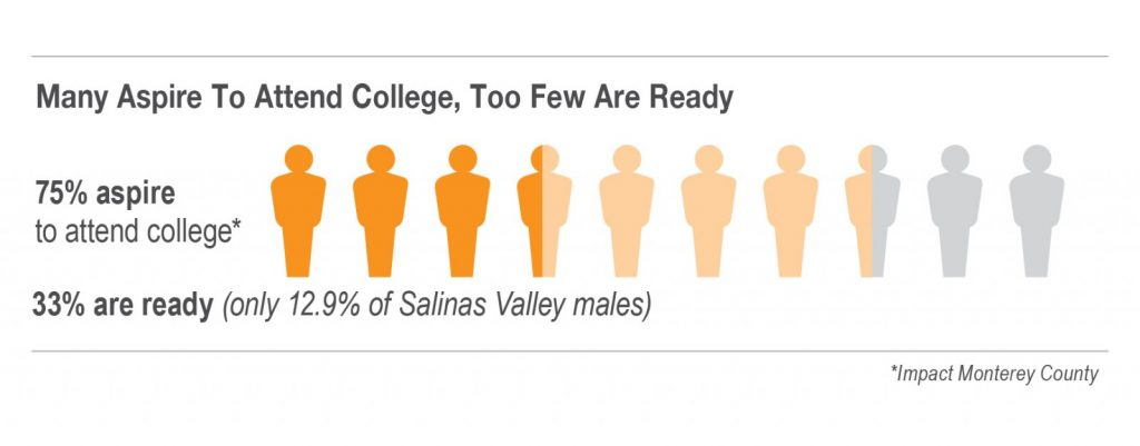 College Futures Aspiration Graphic