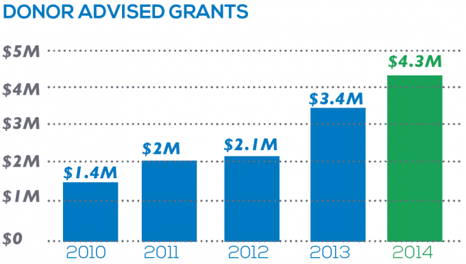 Donor Advised Grants Chart 2010-2014