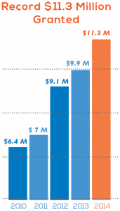 Total Grantmaking Chart 2010-2014