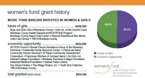 Women's Fund Grantmaking Graph