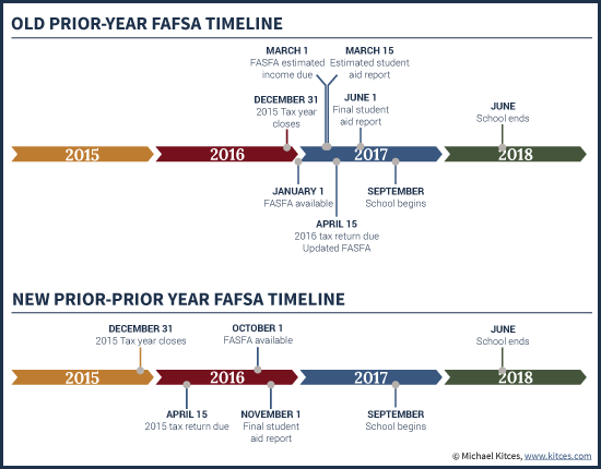 https://www.kitces.com/blog/amended-fafsa-rules-to-allow-prior-prior-year-ppy-income-data-when-qualifying-for-financial-aid/