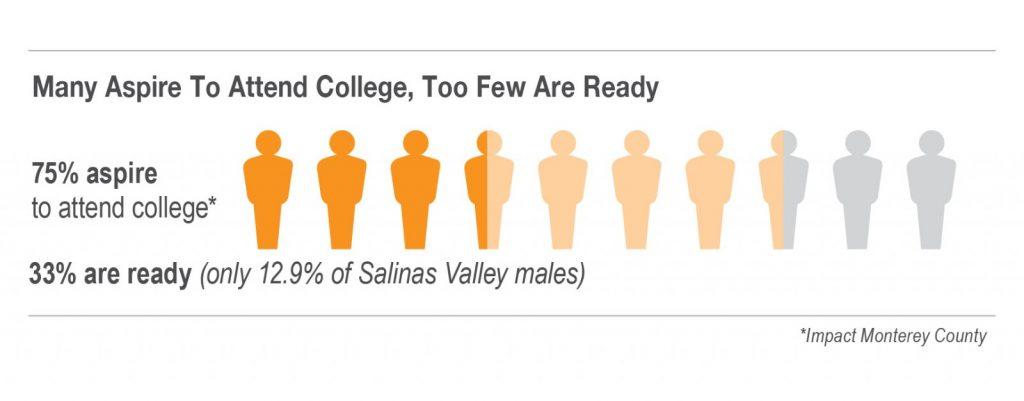 College Futures Aspiration Graphic