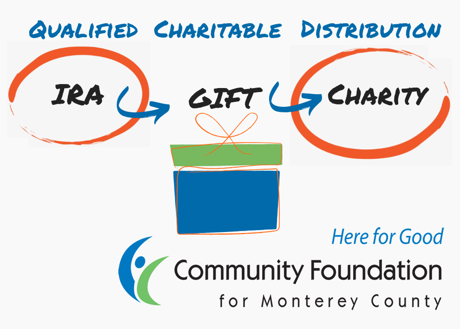 IRA Qualified Charitable Distribution – A Great Way to Give