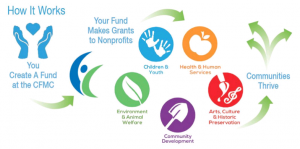 Donor Advised Funds Explained