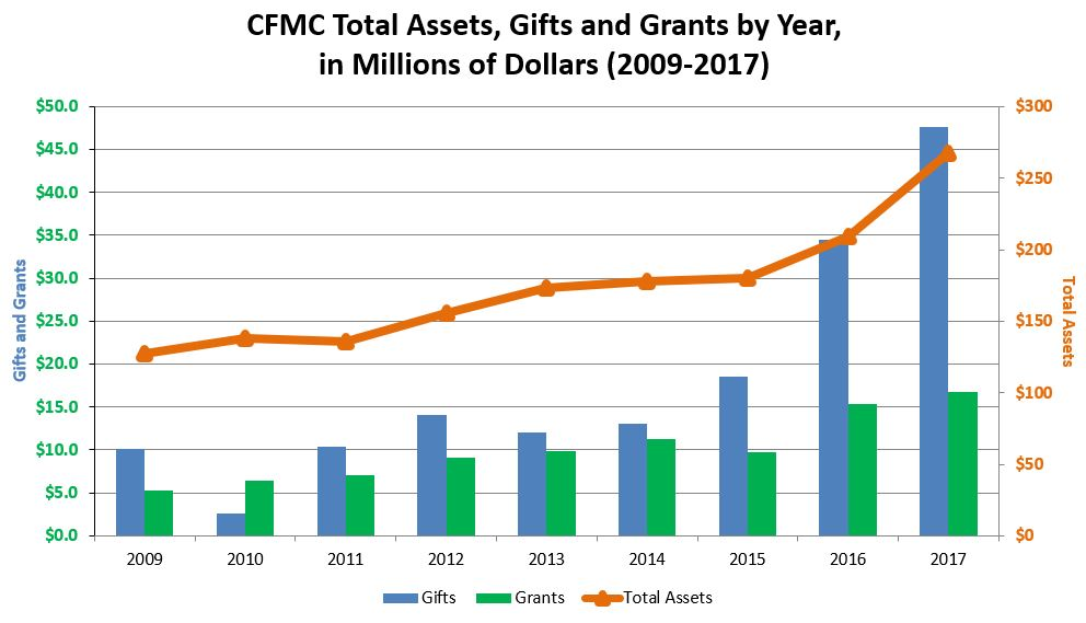 Grant and Gift History